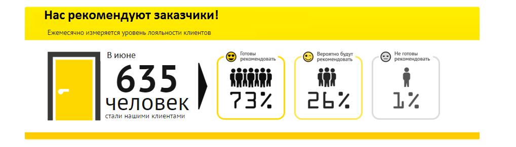 В Июне нас рекомендовали Киев