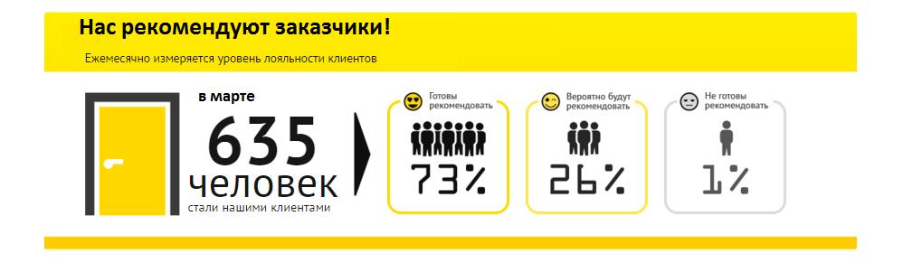 Наши клиенты рекомендуют Алиас-Киев2