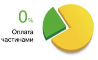оплата частями-киев