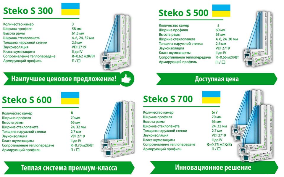 Окна Стеко Украина-Киев